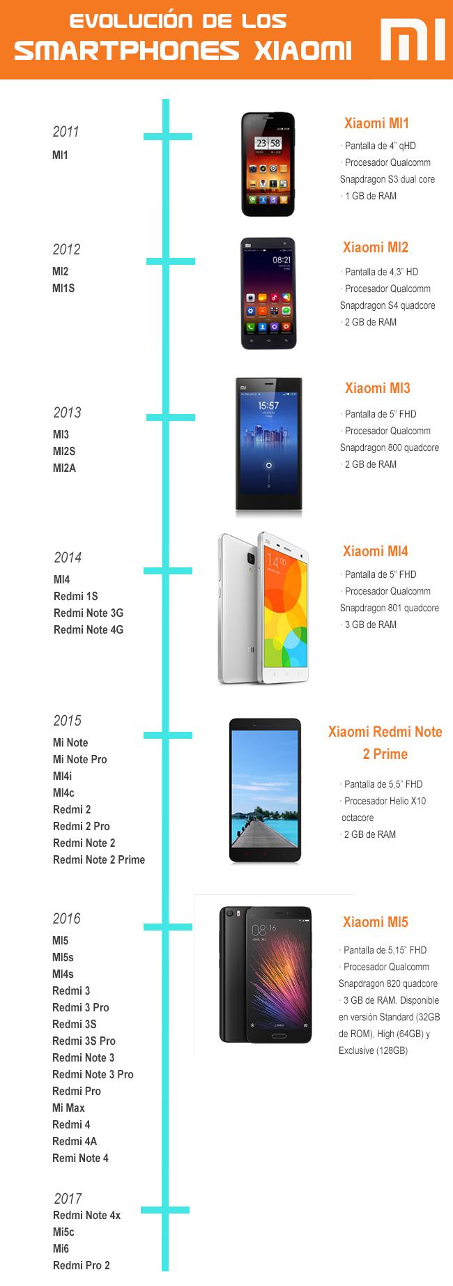 evolución móviles de Xiaomi