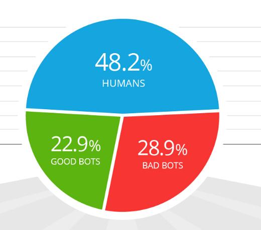 Gráfico del tráfico web por humanos y robots