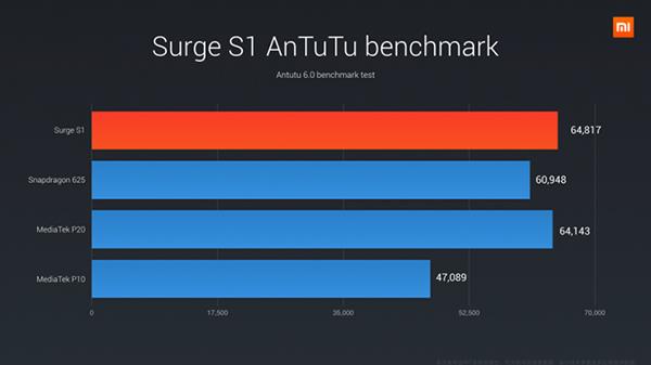Xiaomi Mi5C con nuevo procesador Surge S1